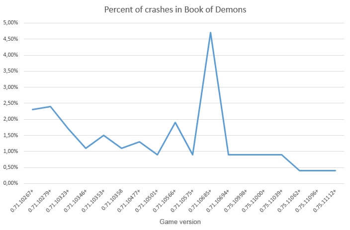 Percent of crashes in Book of Demons